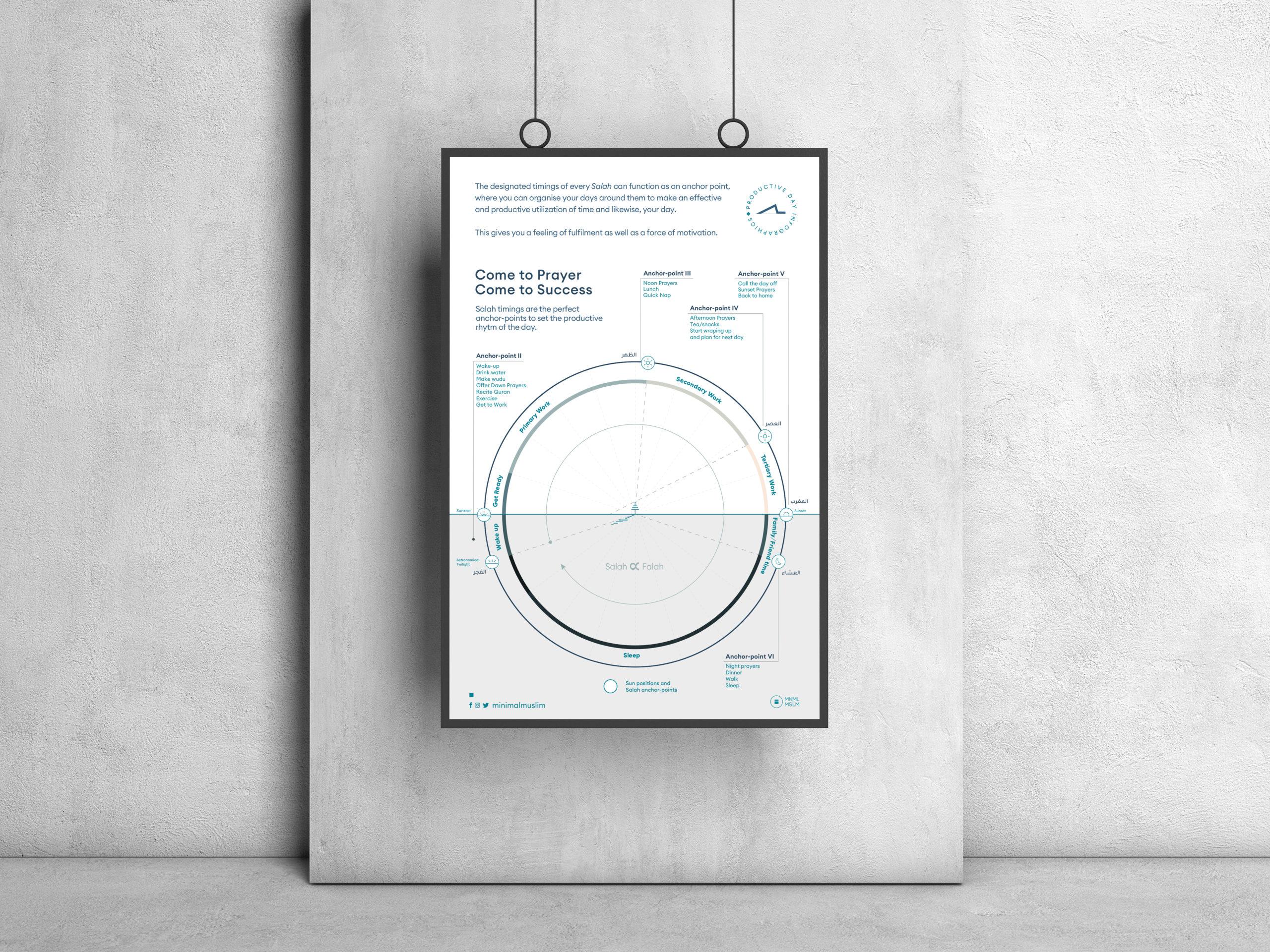 Prayer Infographics Mockup 2